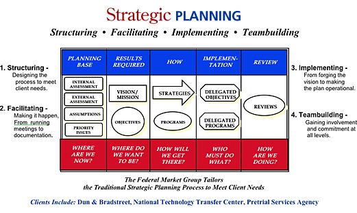 FMG Strategic Planning Chart